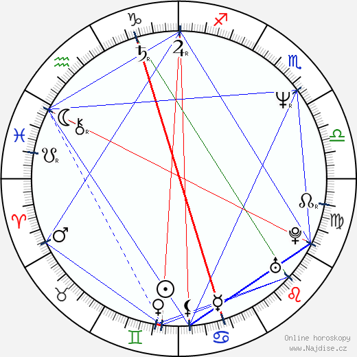Iššin Inudó wikipedie wiki 2018, 2019 horoskop