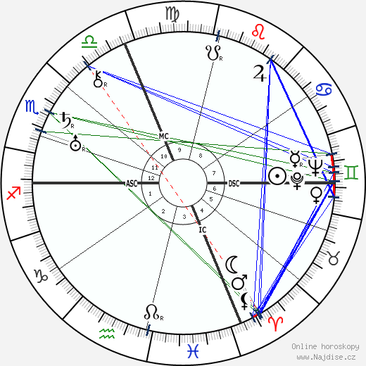 Italo Balbo wikipedie wiki 2019, 2020 horoskop