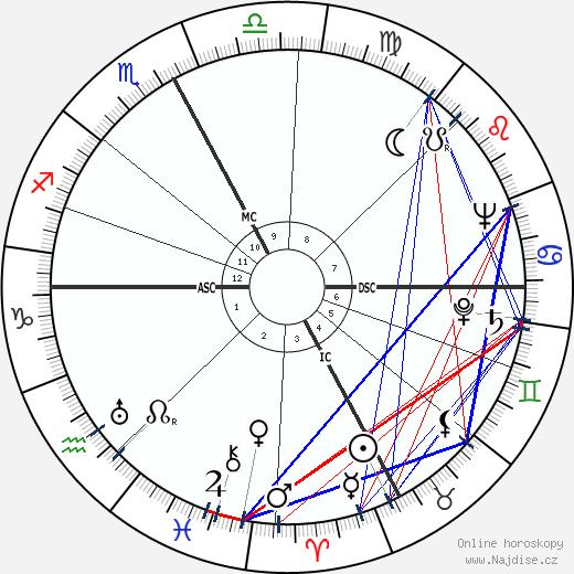 Italo Tajo wikipedie wiki 2018, 2019 horoskop