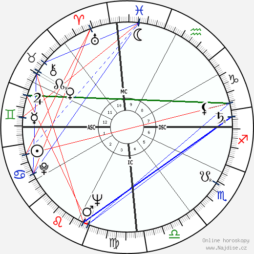 Itamar Franco wikipedie wiki 2017, 2018 horoskop