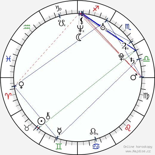 Iva Frühlingová wikipedie wiki 2019, 2020 horoskop