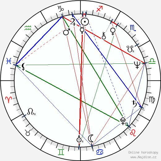 Iva Hüttnerová wikipedie wiki 2018, 2019 horoskop
