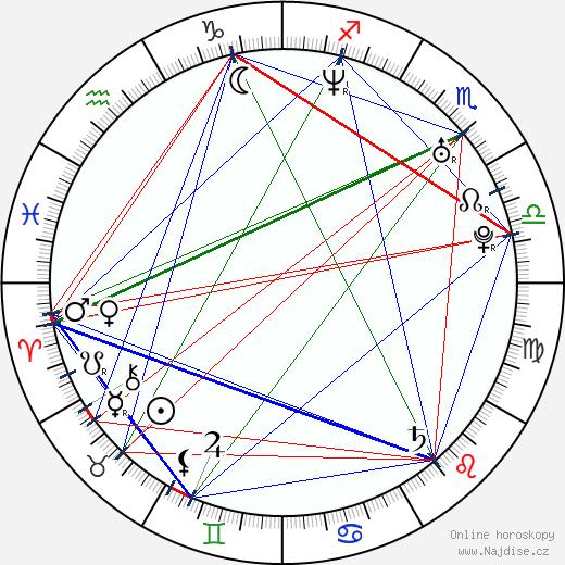 Iva Kubelková wikipedie wiki 2019, 2020 horoskop