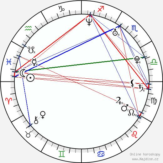 Iva Pazderková wikipedie wiki 2018, 2019 horoskop