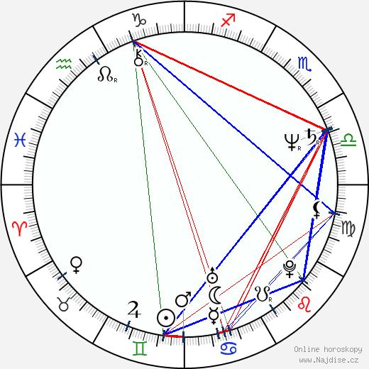 Iva Procházková wikipedie wiki 2020, 2021 horoskop
