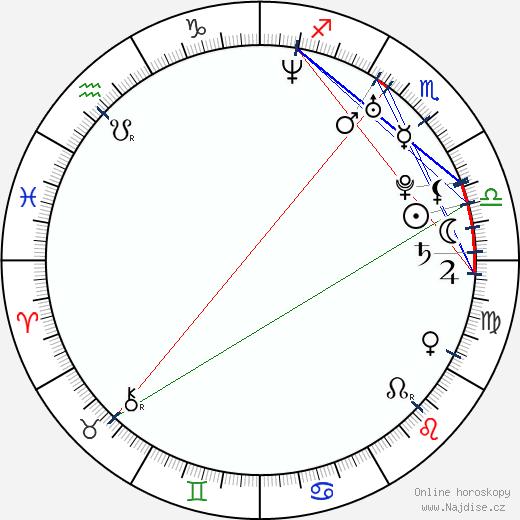 Iva Radivojevic wikipedie wiki 2018, 2019 horoskop
