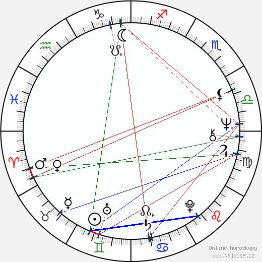 Iva Šašková wikipedie wiki 2019, 2020 horoskop