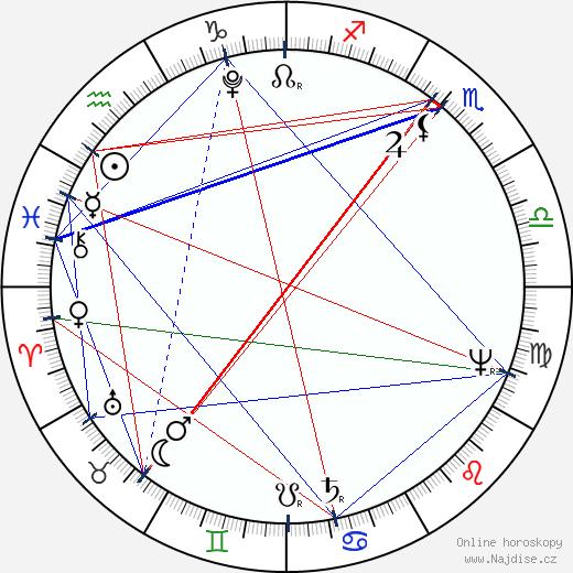 Ivan Andrejevič Krylov wikipedie wiki 2018, 2019 horoskop