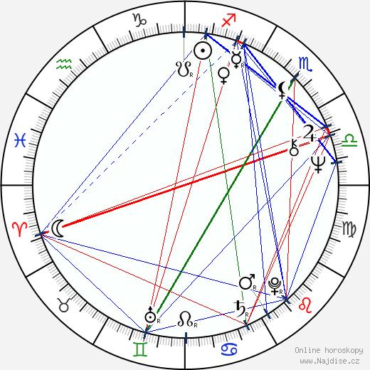 Ivan Bednář wikipedie wiki 2020, 2021 horoskop