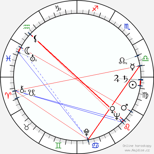 Ivan Bukovčan wikipedie wiki 2020, 2021 horoskop