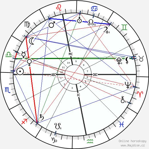 Ivan Bunin wikipedie wiki 2018, 2019 horoskop