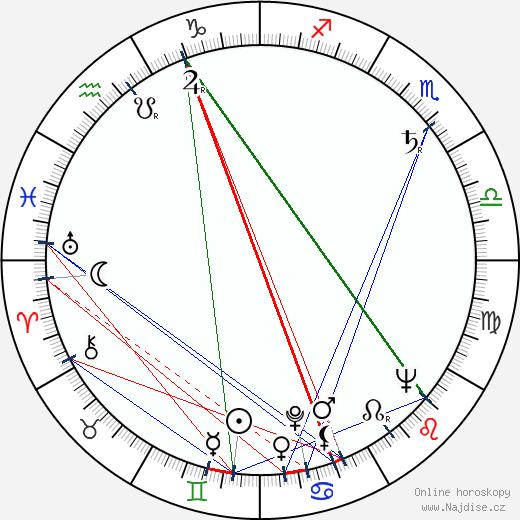 Iván Darvas wikipedie wiki 2018, 2019 horoskop