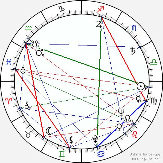 Ivan Diviš wikipedie wiki 2020, 2021 horoskop