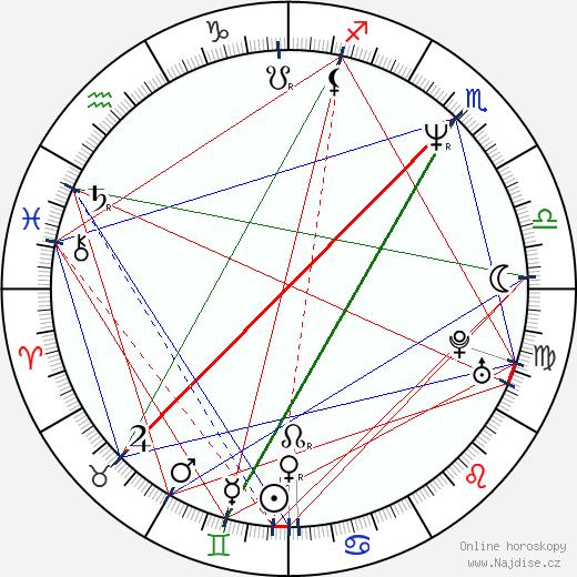 Ivan Franěk wikipedie wiki 2020, 2021 horoskop
