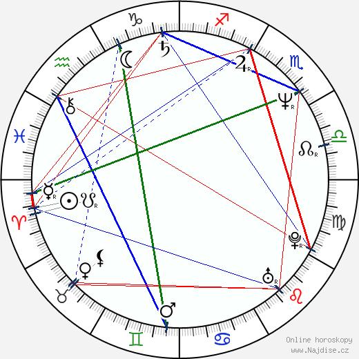 Ivan G'Vera wikipedie wiki 2018, 2019 horoskop