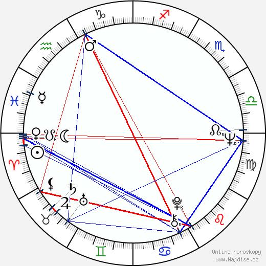 Ivan Gašparovič wikipedie wiki 2019, 2020 horoskop