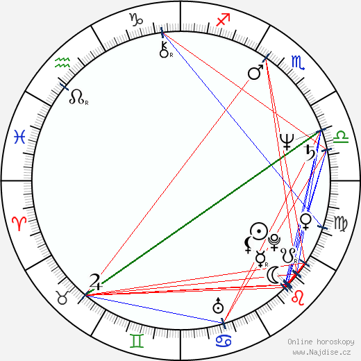 Ivan Gübel wikipedie wiki 2019, 2020 horoskop
