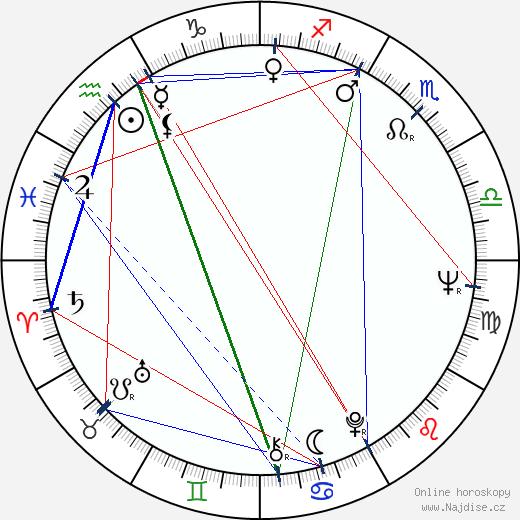 Ivan Haas wikipedie wiki 2018, 2019 horoskop