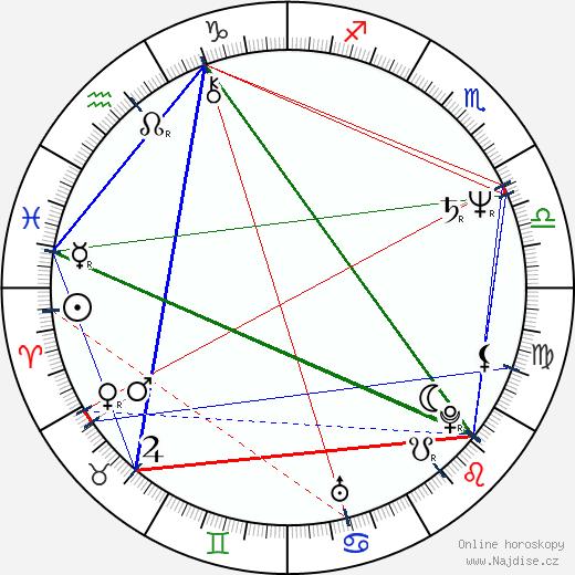 Ivan Hubač wikipedie wiki 2020, 2021 horoskop