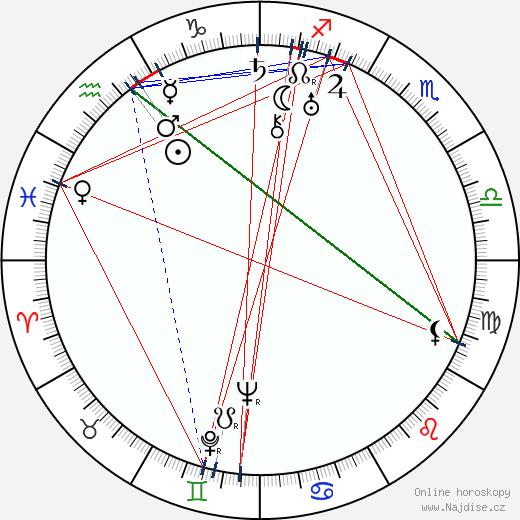 Ivan Ivanov-Vano wikipedie wiki 2019, 2020 horoskop
