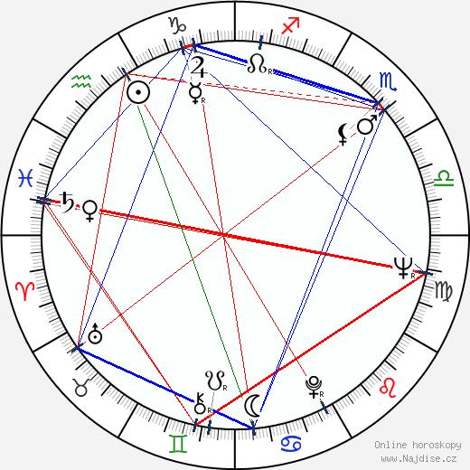 Ivan Jandl wikipedie wiki 2017, 2018 horoskop