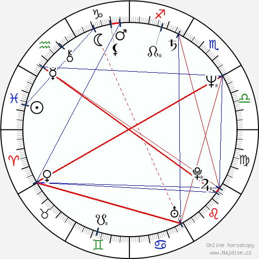 Ivan Jonák wikipedie wiki 2020, 2021 horoskop