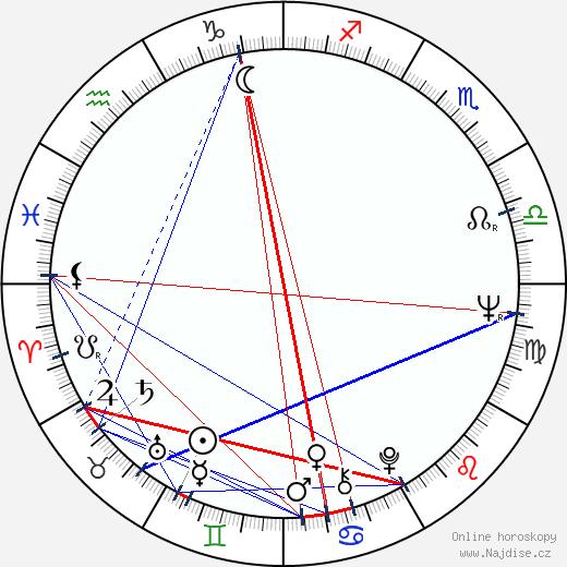 Ivan Krajíček wikipedie wiki 2019, 2020 horoskop