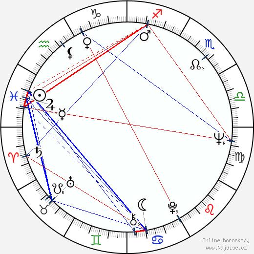 Ivan Kraus wikipedie wiki 2020, 2021 horoskop