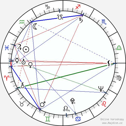 Ivan Krivosudský wikipedie wiki 2018, 2019 horoskop