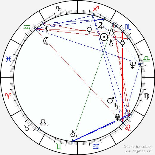 Ivan Kurz wikipedie wiki 2019, 2020 horoskop