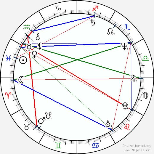 Ivan Laca wikipedie wiki 2018, 2019 horoskop