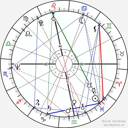 Ivan Lendl wikipedie wiki 2018, 2019 horoskop