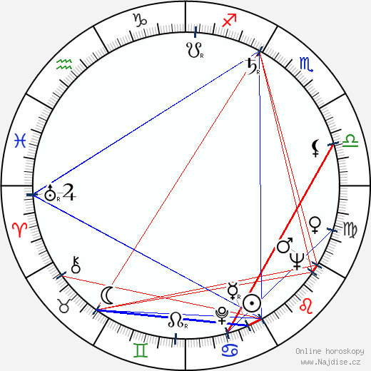 Ivan Lukeš wikipedie wiki 2020, 2021 horoskop