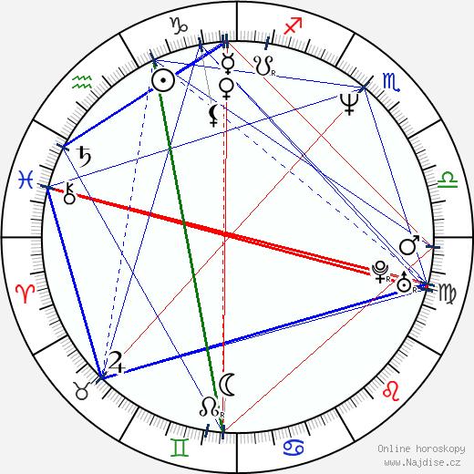 Ivan Macho wikipedie wiki 2018, 2019 horoskop