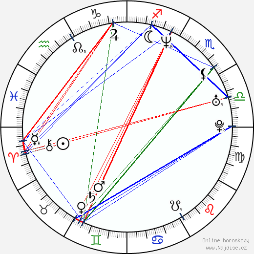 Ivan Martinka wikipedie wiki 2020, 2021 horoskop