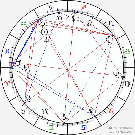 Ivan Nagy wikipedie wiki 2017, 2018 horoskop