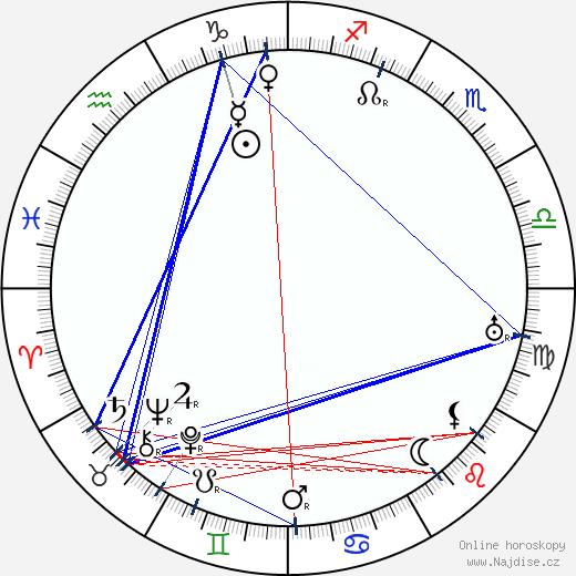 Ivan Olbracht wikipedie wiki 2020, 2021 horoskop