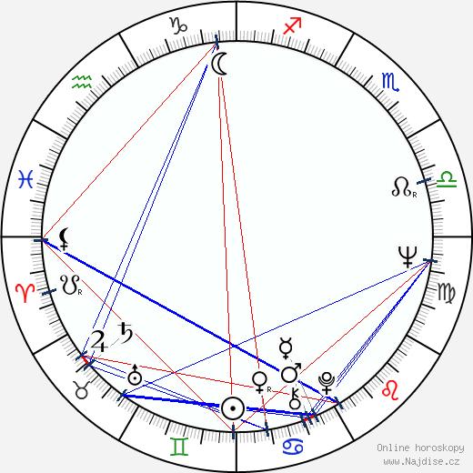 Ivan Palúch wikipedie wiki 2020, 2021 horoskop