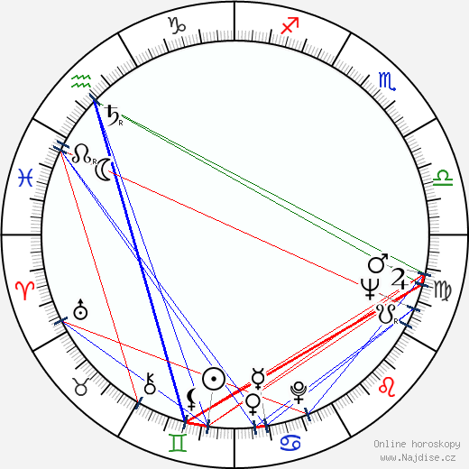 Ivan Petrovický wikipedie wiki 2018, 2019 horoskop