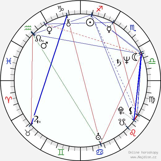 Ivan Pokorný wikipedie wiki 2019, 2020 horoskop