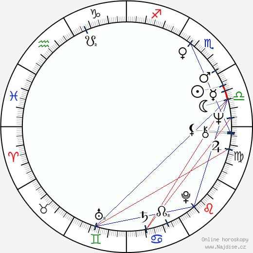 Ivan Popovič wikipedie wiki 2018, 2019 horoskop