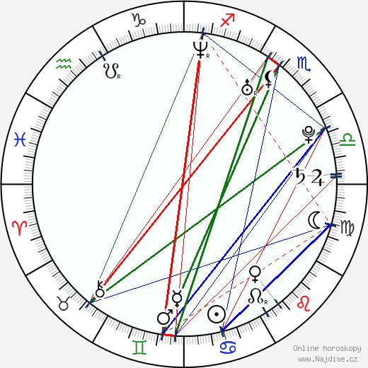 Ivan Rachůnek wikipedie wiki 2017, 2018 horoskop