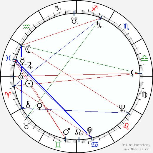 Ivan Radoev wikipedie wiki 2018, 2019 horoskop