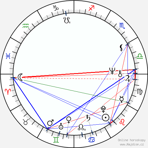 Ivan Rajmont wikipedie wiki 2017, 2018 horoskop