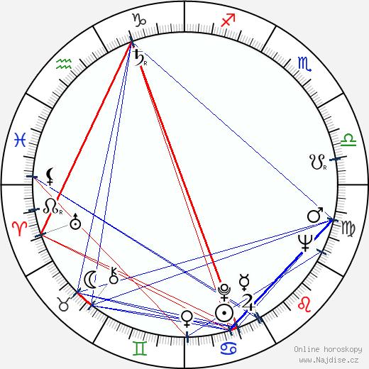 Ivan Rajniak wikipedie wiki 2020, 2021 horoskop