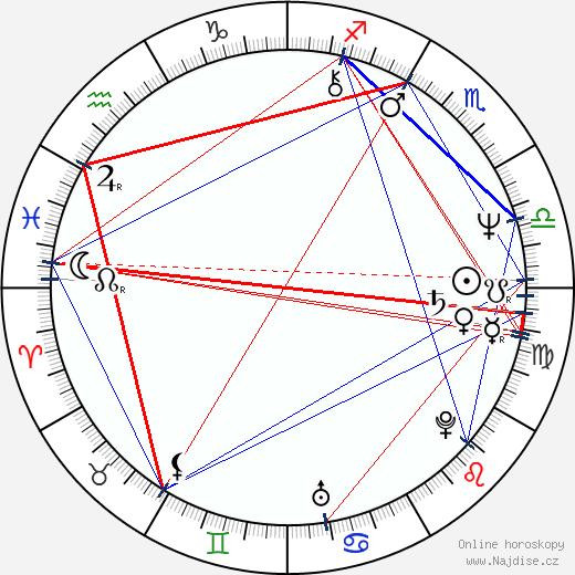 Ivan Řehák wikipedie wiki 2017, 2018 horoskop