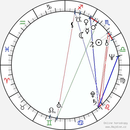 Ivan Reitman wikipedie wiki 2019, 2020 horoskop