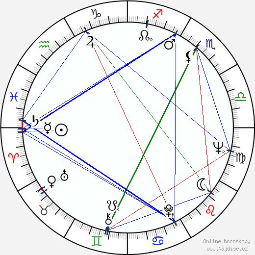 Ivan Renč wikipedie wiki 2019, 2020 horoskop