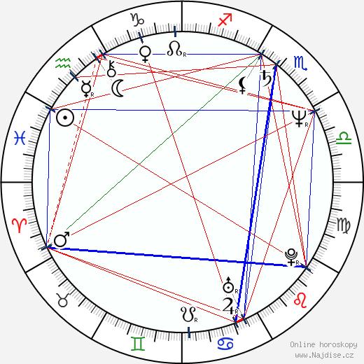 Ivan Řezáč wikipedie wiki 2017, 2018 horoskop