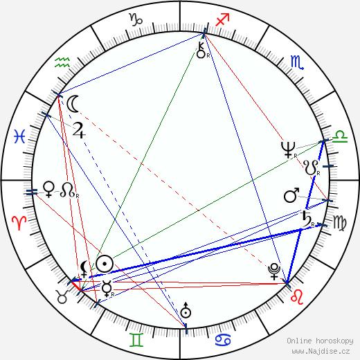 Ivan Romančík st. wikipedie wiki 2020, 2021 horoskop